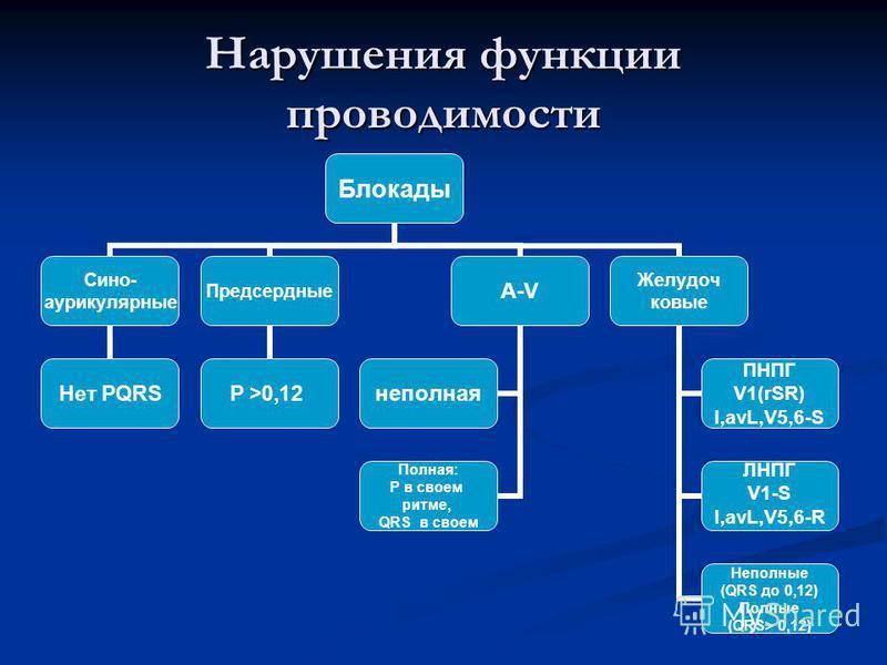 Нарушения функции проводимости Блокады Сино- аурикулярные Нет PQRS Предсердные P >0,12 A-V неполная Полная: Р в своем ритме, QRS в своем Желудоч ковые ПНПГ V1(rSR) I,avL,V5,6-S ЛНПГ V1-S I,avL,V5,6-R Неполные (QRS до 0,12) Полные (QRS> 0,12)
