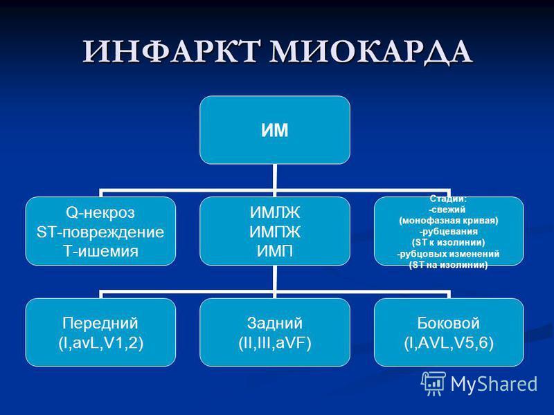 ИНФАРКТ МИОКАРДА ИМ Q-некроз ST-повреждение Т-ишемия ИМЛЖ ИМПЖ ИМП Передний (I,avL,V1,2) Задний (II,III,aVF) Боковой (I,AVL,V5,6) Стадии: -свежий (монофазная кривая) -рубцевания (ST к изолинии) -рубцовых изменений (ST на изолинии)