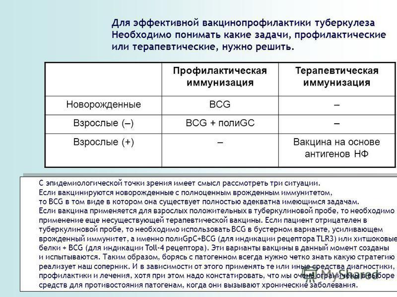 Профилактическая иммунизация Терапевтическая иммунизация НоворожденныеBCG– Взрослые (–) BCG + полиGC – Взрослые (+)–Вакцина на основе антигенов НФ Для эффективной вакцинопрофилактики туберкулеза Необходимо понимать какие задачи, профилактические или