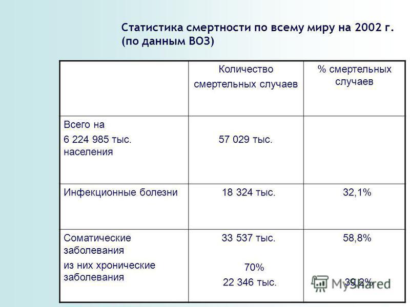 Количество смертельных случаев % смертельных случаев Всего на 6 224 985 тыс. населения 57 029 тыс. Инфекционные болезни 18 324 тыс. 32,1% Соматические заболевания из них хронические заболевания 33 537 тыс. 70% 22 346 тыс. 58,8% 39,2% Статистика смерт