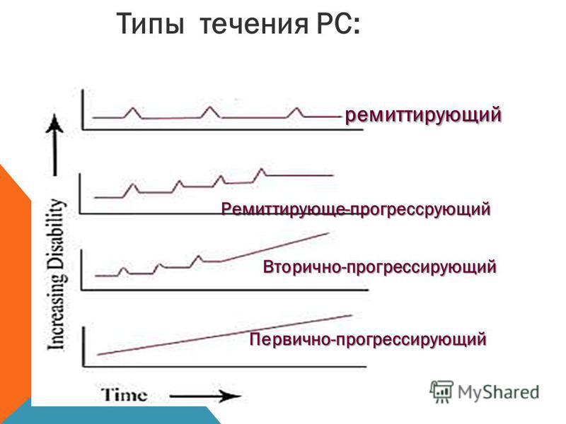 Типы течения РС: ремиттирующий ремиттирующий Ремиттирующе-прогрессирующий Ремиттирующе-прогрессирующий Вторично-прогрессирующий Вторично-прогрессирующий Первично-прогрессирующий Первично-прогрессирующий