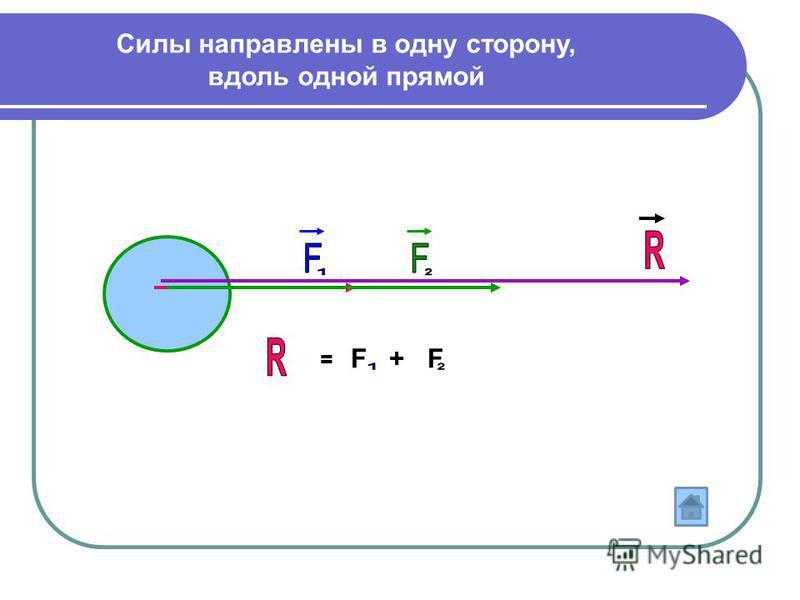 = F + F Силы направлены в одну сторону, вдоль одной прямой
