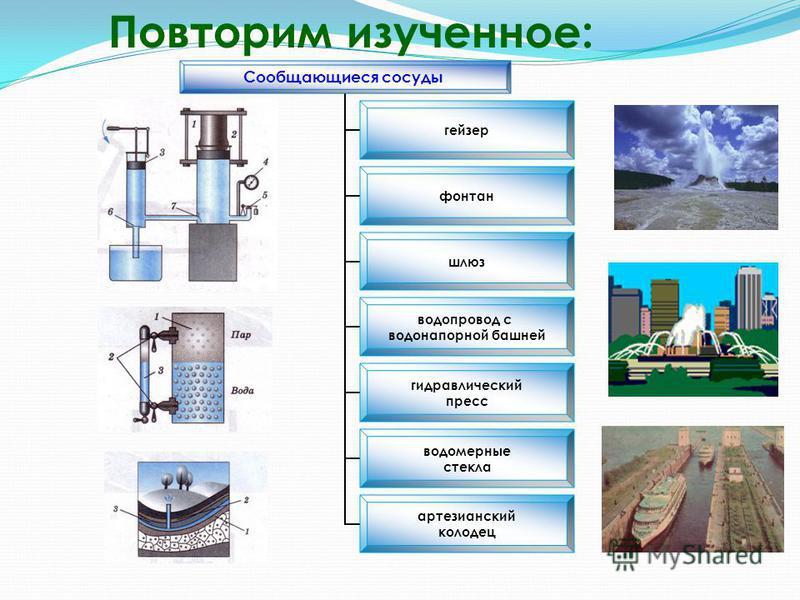 Сообщающиеся сосуды гейзер фонтан шлюз водопровод с водонапорной башней гидравлический пресс водомерные стекла артезианский колодец Повторим изученное: