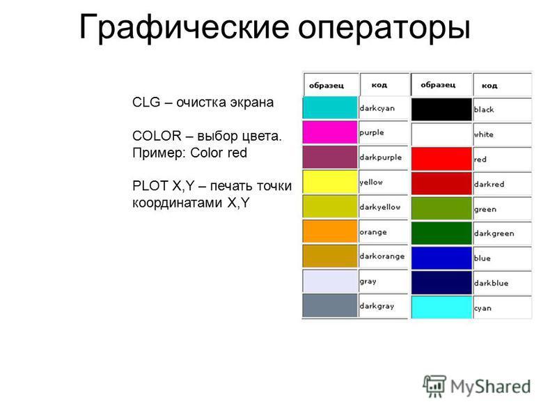 Графические операторы CLG – очистка экрана COLOR – выбор цвета. Пример: Color red PLOT X,Y – печать точки с координатами X,Y