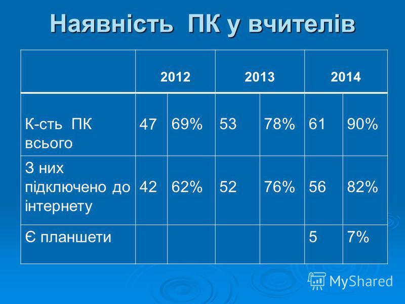 Наявність ПК у вчителів 201220132014 К-сть ПК всього 47 69%5378%6190% З них підключено до інтернету 4262%5276%5682% Є планшети57%