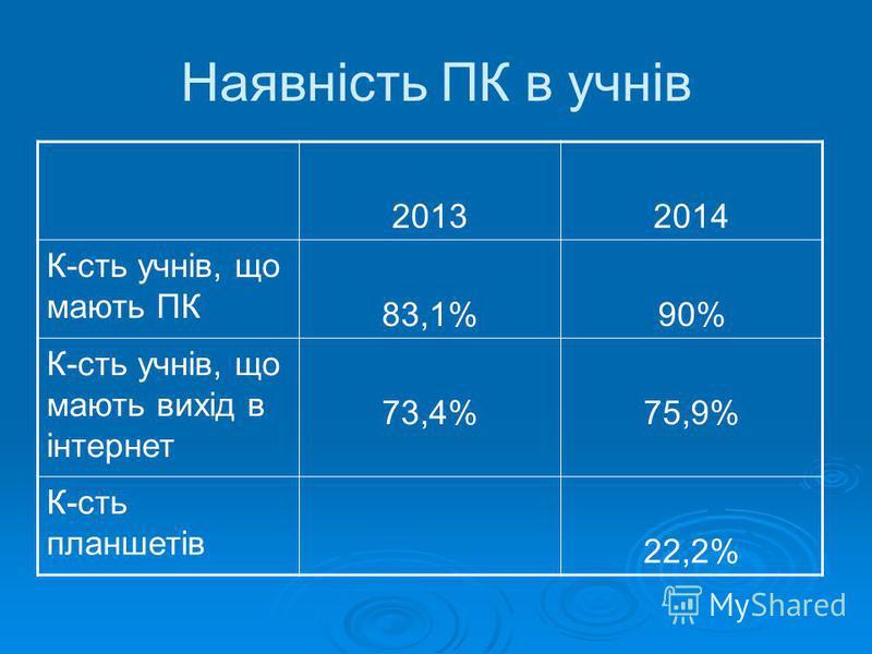 Наявність ПК в учнів 20132014 К-сть учнів, що мають ПК 83,1%90% К-сть учнів, що мають вихід в інтернет 73,4%75,9% К-сть планшетів 22,2%