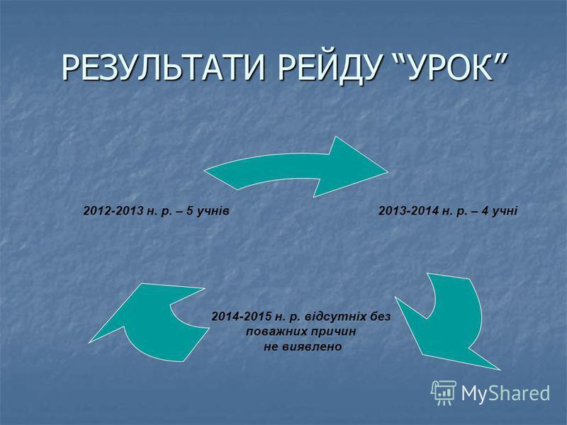 РЕЗУЛЬТАТИ РЕЙДУ УРОК 2013-2014 н. р. – 4 учні 2014-2015 н. р. відсутніх без поважних причин не виявлено 2012-2013 н. р. – 5 учнів