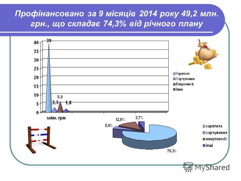 Профінансовано за 9 місяців 2014 року 49,2 млн. грн., що складає 74,3% від річного плану