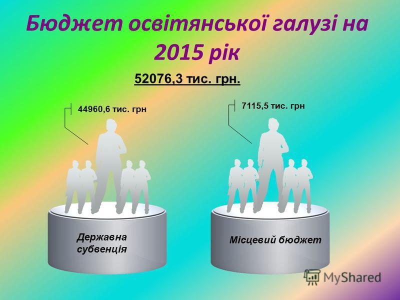 Бюджет освітянської галузі на 2015 рік Державна субвенція Місцевий бюджет 44960,6 тис. грн 7115,5 тис. грн 52076,3 тис. грн.