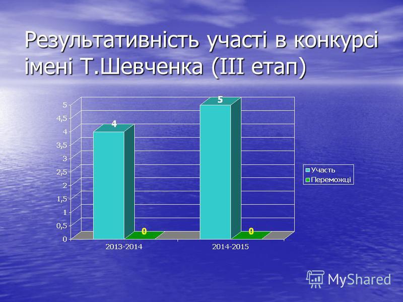 Результативність участі в конкурсі імені Т.Шевченка (ІІІ етап)