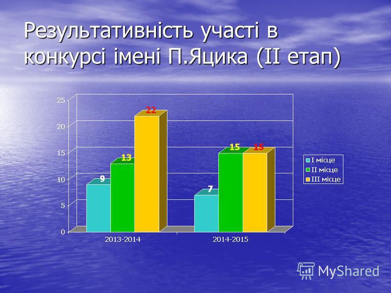 Результативність участі в конкурсі імені П.Яцика (ІІ етап)