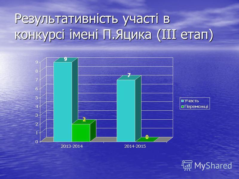 Результативність участі в конкурсі імені П.Яцика (ІІІ етап)
