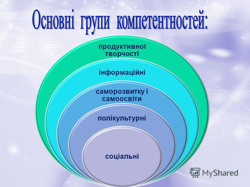продуктивної творчості інформаційні саморозвитку і самоосвіти полікультурні соціальні