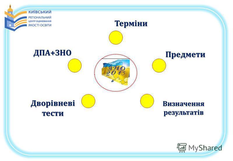 Терміни Предмети Визначення результатів Дворівневі тести ДПА+ЗНО