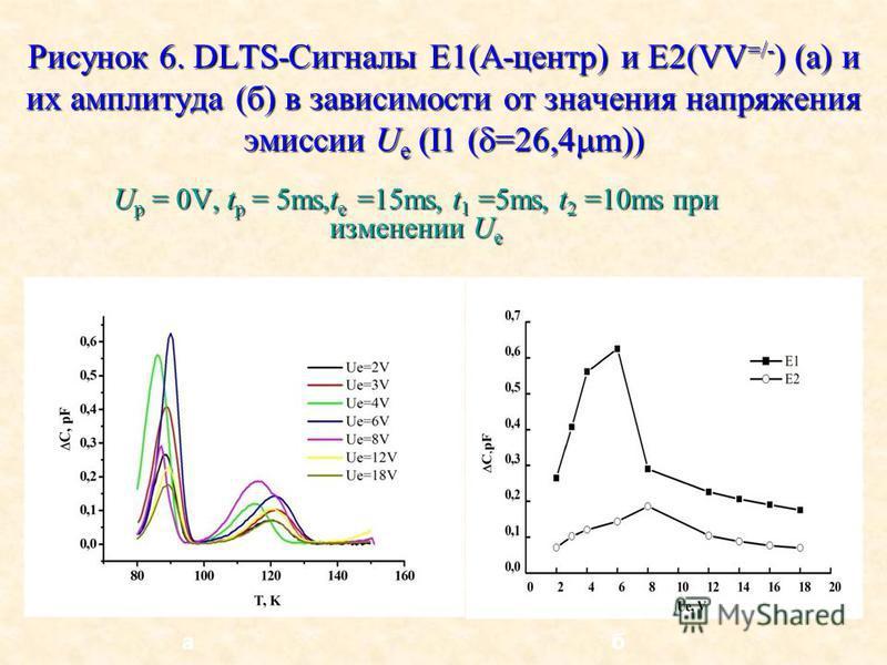 Рисунок 6. DLTS-Сигналы E1(A-центр) и E2(VV =/- ) (a) и их амплитуда (б) в зависимости от значения напряжения эмиссии U e (I1 ( =26,4 m)) U p = 0V, t p = 5ms,t e =15ms, t 1 =5ms, t 2 =10ms при изменении U e аб