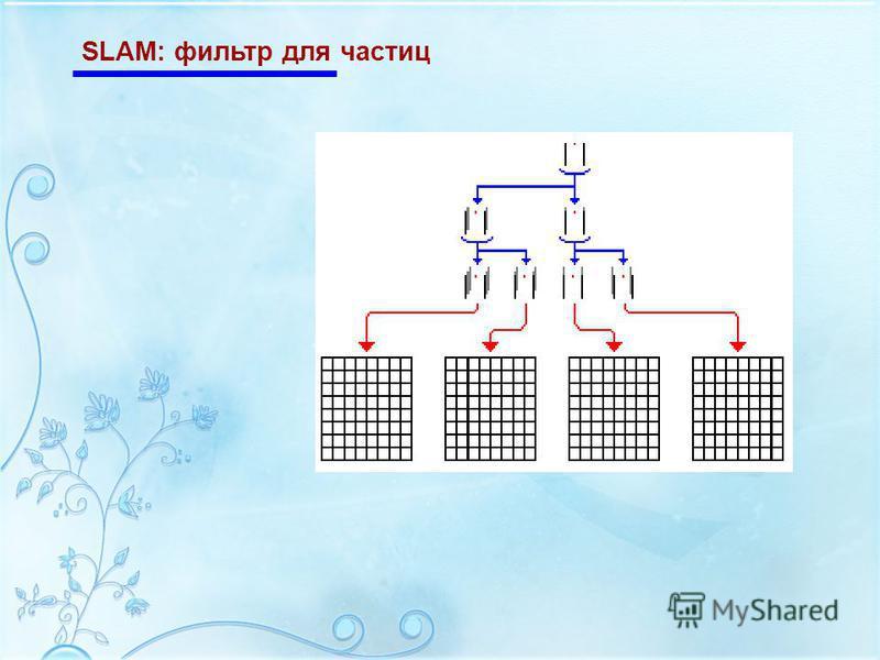 SLAM: фильтр для частиц