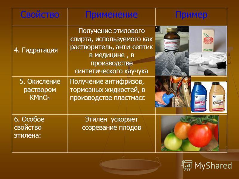 Свойство ПрименениеПример 4. Гидратация Получение этилового спирта, используемого как растворитель, анти-септик в медицине, в производстве синтетического каучука 5. Окисление раствором KMnO 4 Получение антифризов, тормозных жидкостей, в производстве