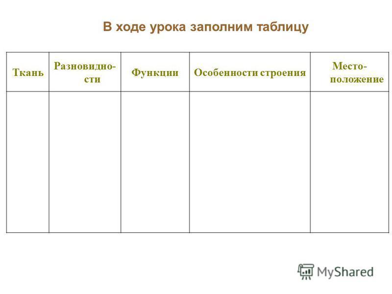 Ткань Разновидно- сти Функции Особенности строения Место- положение В ходе урока заполним таблицу