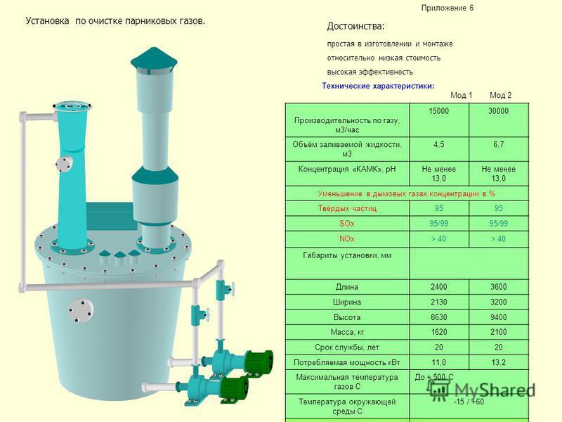 Технические характеристики: Мод 1 Мод 2 Производительность по газу, м 3/час 1500030000 Объём заливаемой жидкости, м 3 4,56,7 Концентрация «КАМК», pHНе менее 13,0 Уменьшение в дымовых газах концентрации в % Твёрдых частиц 95 SOx95/99 NOx> 40 Габариты