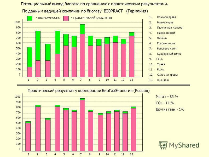 Потенциальный выход биогаза по сравнению с практическими результатами. По данным ведущей компании по биогазу BIOPRACT (Германия) 1000 900 800 700 600 500 400 300 200 100 0 1 2 3 4 5 6 7 8 9 10 11 12 13 - возможность. - практический результат 1.Консер