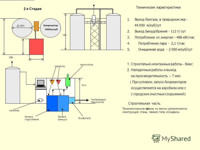 Д-15 м Биореактор 3000 м/куб газ Чистая вода в технологию Технические характеристики 1. Выход биогаза, в природном экв.- 44 000 м/куб/сут 2. Выход Биоудобрения - 112 т/ сут 3. Потребление эл.энергии – 488 к Вт/час 4. Потребление пара - 2,1 т/час 5. О