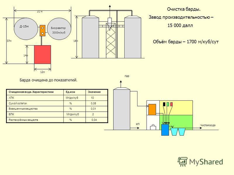 Д-15 м Биореактор 3000 м/куб 31 м 37 м 12 м 14 м газ ил Чистая вода Очищенная вода. Характеристики Ед.изм Значение ХПКМг/дм/куб 10 Сухой остаток % 0,05 Взвешенные вещества % 0,01 БПК Мг/дм/куб 2 Растворённых веществ % 0,04 Очистка барды. Завод произв
