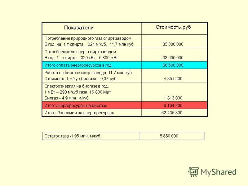 Показатели Стоимость, руб Потребление природного газа спирт заводом В год, на 1 т спирта - 224 м/куб, -11,7 млн.куб 35 000 000 Потребление эл.энерг спирт заводом В год, 1 т спирта – 320 к Вт, 16 800 м Вт 33 600 000 Итого оплата энергоресурсов в год 6