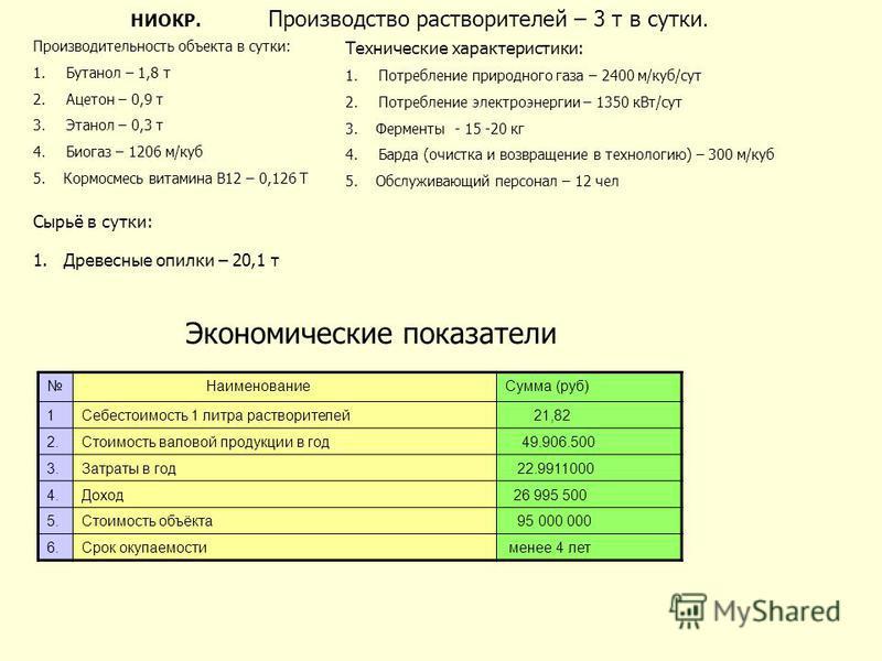 НИОКР. Производство растворителей – 3 т в сутки. Производительность объекта в сутки: 1. Бутанол – 1,8 т 2. Ацетон – 0,9 т 3. Этанол – 0,3 т 4. Биогаз – 1206 м/куб 5. Кормосмесь витамина В12 – 0,126 Т Сырьё в сутки: 1. Древесные опилки – 20,1 т Технич