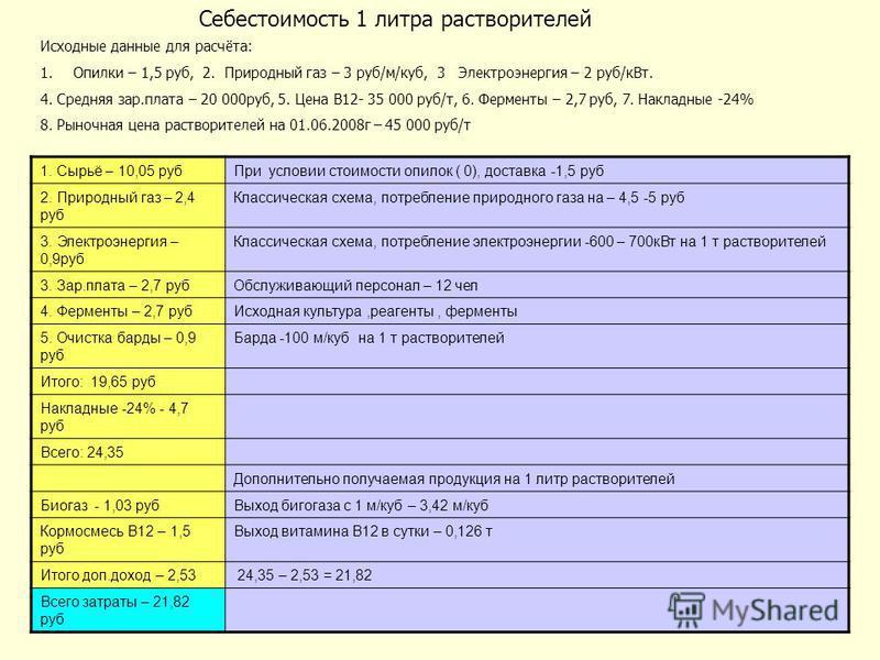 Себестоимость 1 литра растворителей Исходные данные для расчёта: 1. Опилки – 1,5 руб, 2. Природный газ – 3 руб/м/куб, 3 Электроэнергия – 2 руб/к Вт. 4. Средняя зар.плата – 20 000 руб, 5. Цена В12- 35 000 руб/т, 6. Ферменты – 2,7 руб, 7. Накладные -24