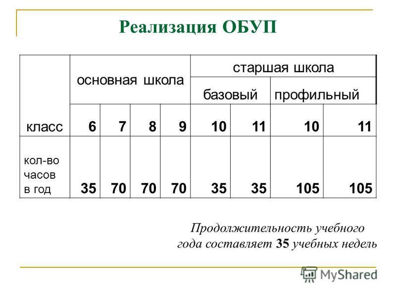 Реализация ОБУП класс основная школа старшая школа базовый профильный 678910111011 кол-во часов в год 3570 35 105 Продолжительность учебного года составляет 35 учебных недель