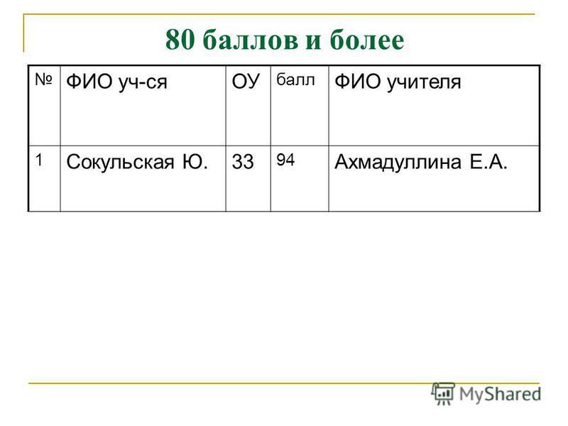 80 баллов и более ФИО уч-сяОУ балл ФИО учителя 1 Сокульская Ю.33 94 Ахмадуллина Е.А.