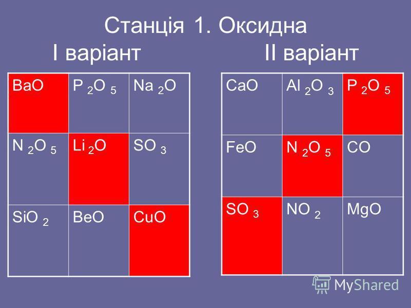Неорганічні речовини Прості МеталиНеметали Складні Оксиди Основні Кислотні Амфотерні Кислоти За наявністю оксигену За основністю Основи Луги Нерозчинні Солі