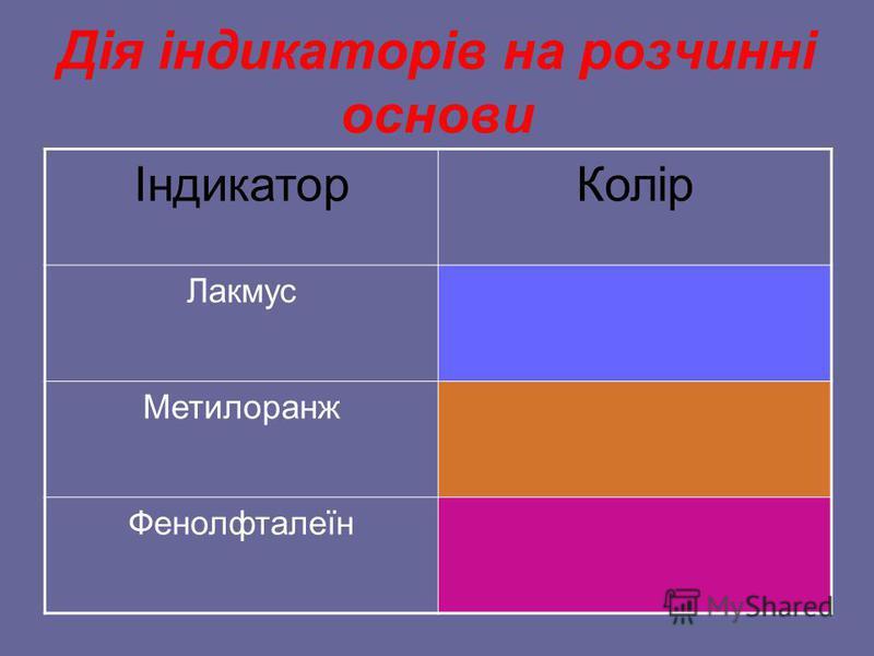 Дія кислот на індикатори Лакмус + H 2 SO 4 = Метил-оранж + H 2 SO 4 = Фенолфталеїн + H 2 SO 4 =