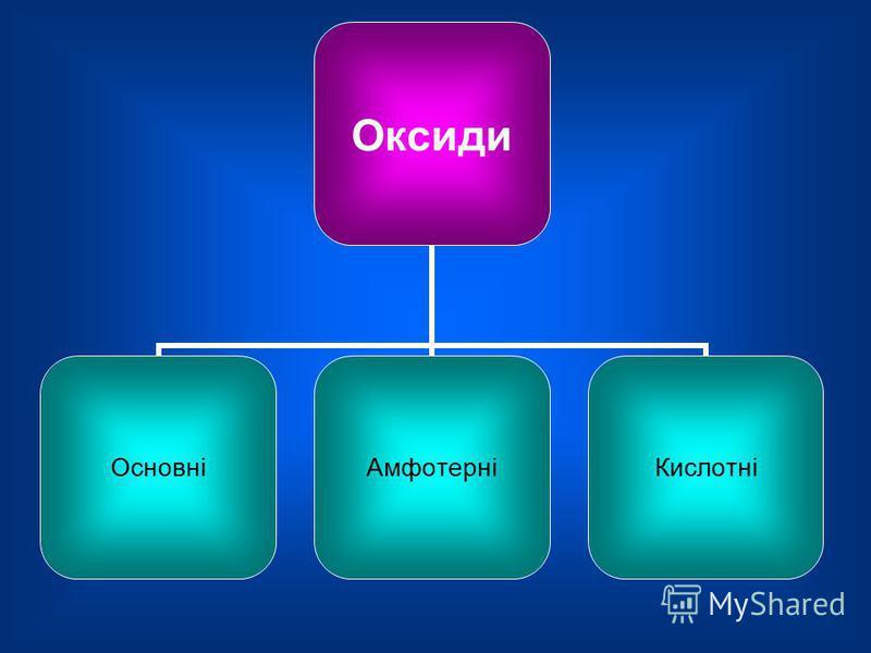 Складні речовини ОКСИДИКИСЛОТИОСНОВИСОЛІ
