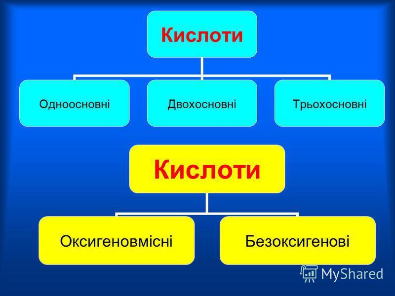 Оксиди ОсновніАмфотерніКислотні