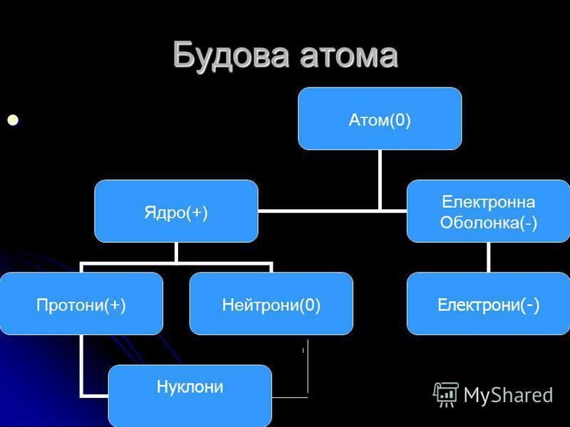 Будова атома Атом(0) Ядро(+) Протони(+) Нуклони Нейтрони(0) Електронна Оболонка(-) Електрони(- )