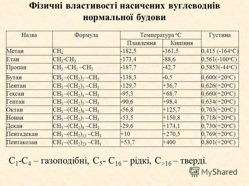 НазваФормулаТемпература o CГустина ПлавленняКипіння МетанCH 4 -182,5-161,50,415 (-164 o C) ЕтанCH 3 -CH 3 -173,4-88,60,561(-100 o C) ПропанCH 3 –CH 2 –CH 3 -187,7-42,70,5853(-44 o C) БутанCH 3 –(CH 2 ) 2 –CH 3 -138,3-0,50,600(+20 o C) ПентанCH 3 –(CH