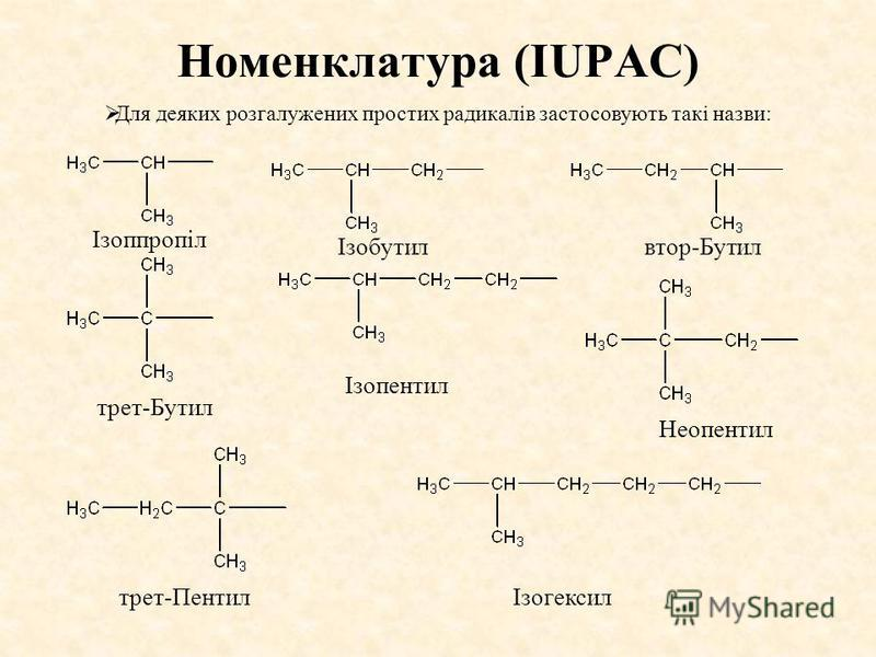 Номенклатура (IUPAC) Ізоппропіл Ізобутилвтор-Бутил трет-Бутил Ізопентил Неопентил трет-ПентилІзогексил Для деяких розгалужених простих радикалів застосовують такі назви: