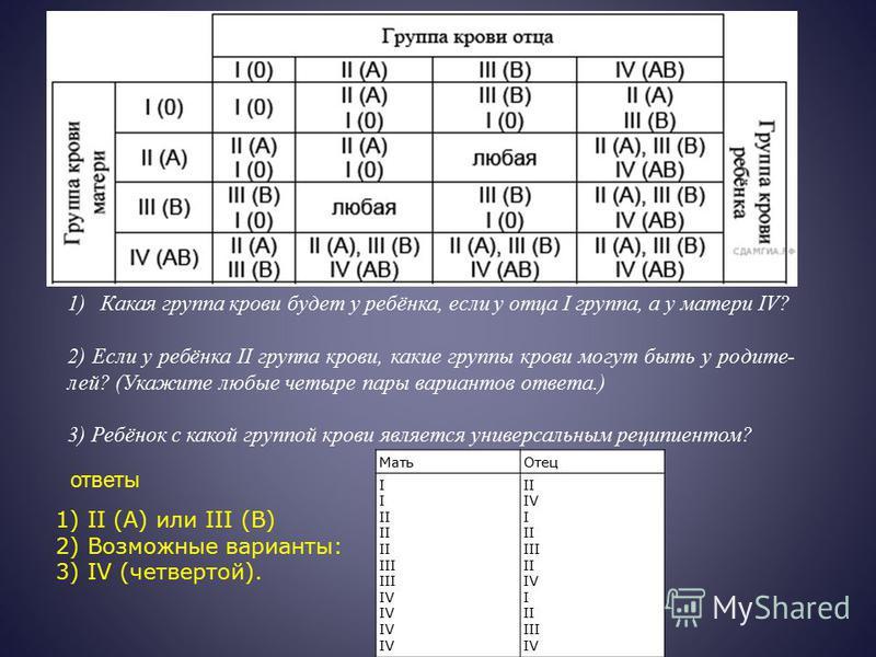 1)Какая группа крови будет у ребёнка, если у отца I группа, а у матери IV? 2) Если у ребёнка II группа крови, какие группы крови могут быть у родите лей? (Укажите любые четыре пары вариантов ответа.) 3) Ребёнок с какой группой кров