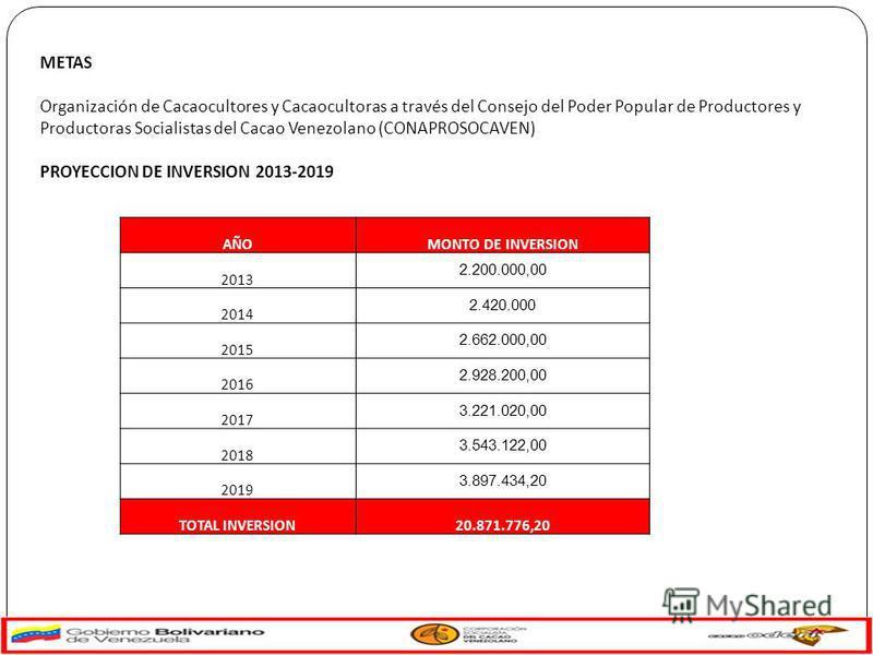 METAS Organización de Cacaocultores y Cacaocultoras a través del Consejo del Poder Popular de Productores y Productoras Socialistas del Cacao Venezolano (CONAPROSOCAVEN) PROYECCION DE INVERSION 2013-2019 AÑOMONTO DE INVERSION 2013 2.200.000,00 2014 2