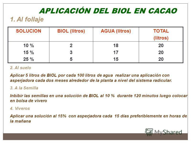 APLICACIÓN DEL BIOL EN CACAO 1. Al follaje SOLUCIONBIOL (litros)AGUA (litros)TOTAL (litros) 10 % 15 % 25 % 235235 18 17 15 20 2. Al suelo Aplicar 5 litros de BIOL por cada 100 litros de agua realizar una aplicación con asperjadora cada dos meses alre