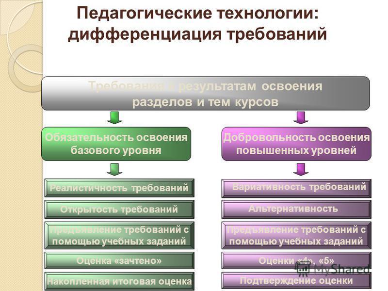 Обязательность освоения базового уровня Добровольность освоения повышенных уровней Требования к результатам освоения разделов и тем курсов Реалистичность требований Вариативность требований Оценка «зачтено» Предъявление требований с помощью учебных з