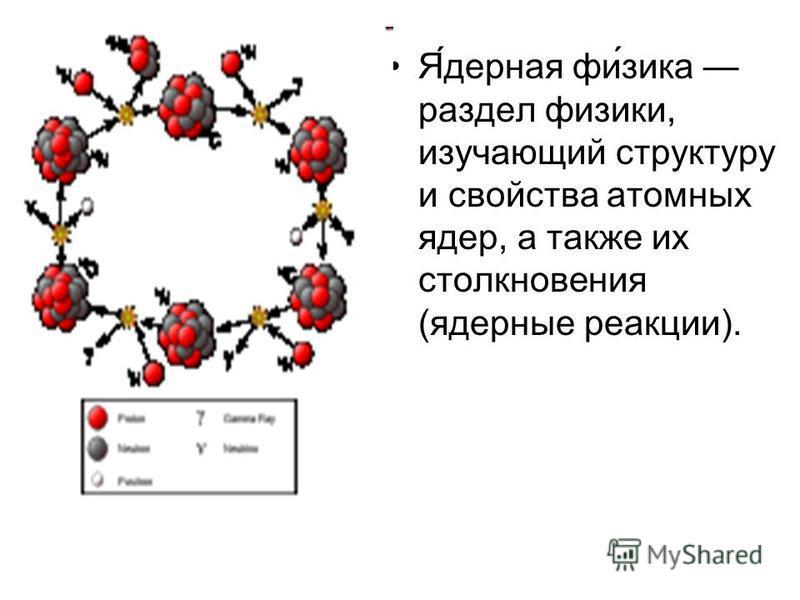 Я́дерная фи́зика раздел физики, изучающий структуру и свойства атомных ядер, а также их столкновения (ядерные реакции).