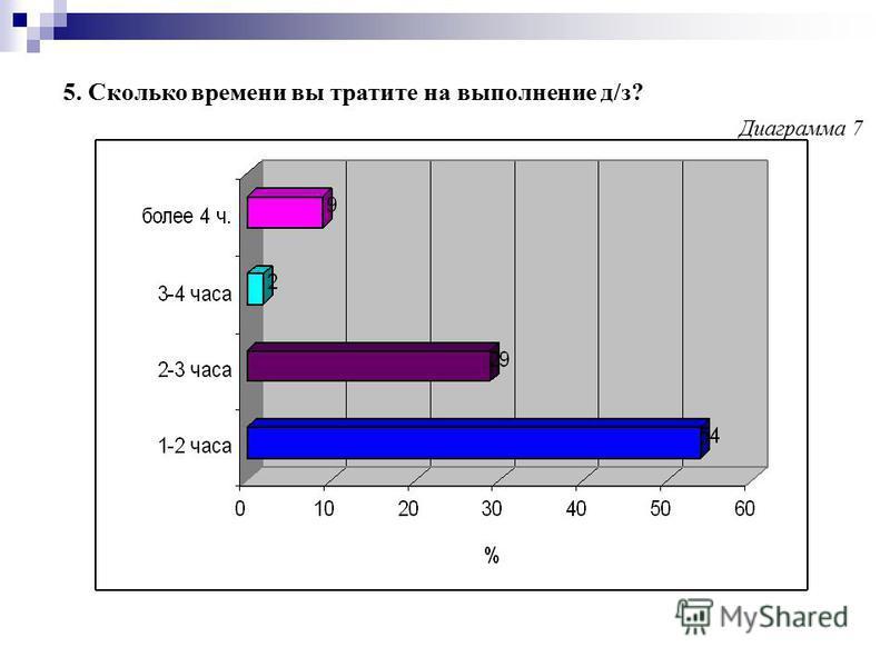 5. Сколько времени вы тратите на выполнение д/з? Диаграмма 7