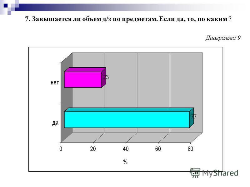 7. Завышается ли объем д/з по предметам. Если да, то, по каким ? Диаграмма 9