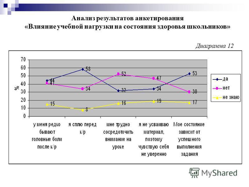 Анализ результатов анкетирования «Влияние учебной нагрузки на состояния здоровья школьников» Диаграмма 12