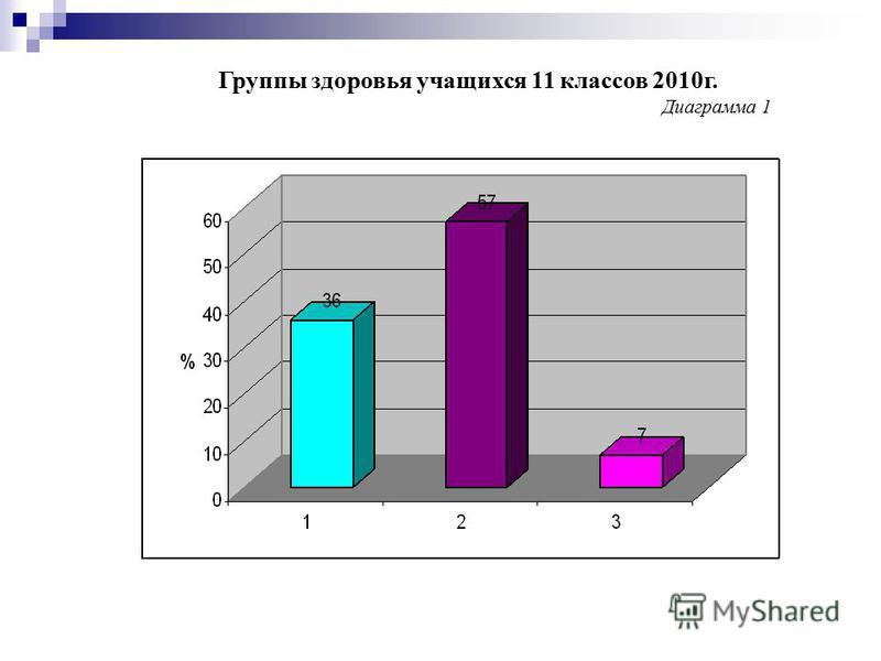 Группы здоровья учащихся 11 классов 2010 г. Диаграмма 1