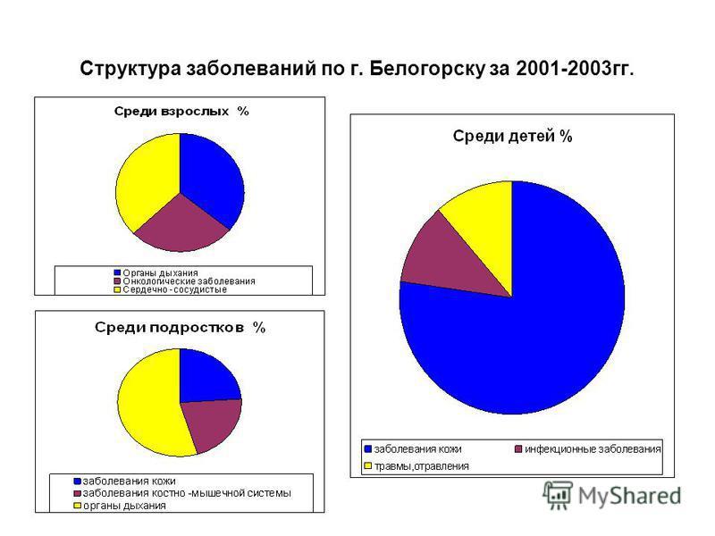 Структура заболеваний по г. Белогорску за 2001-2003 гг.