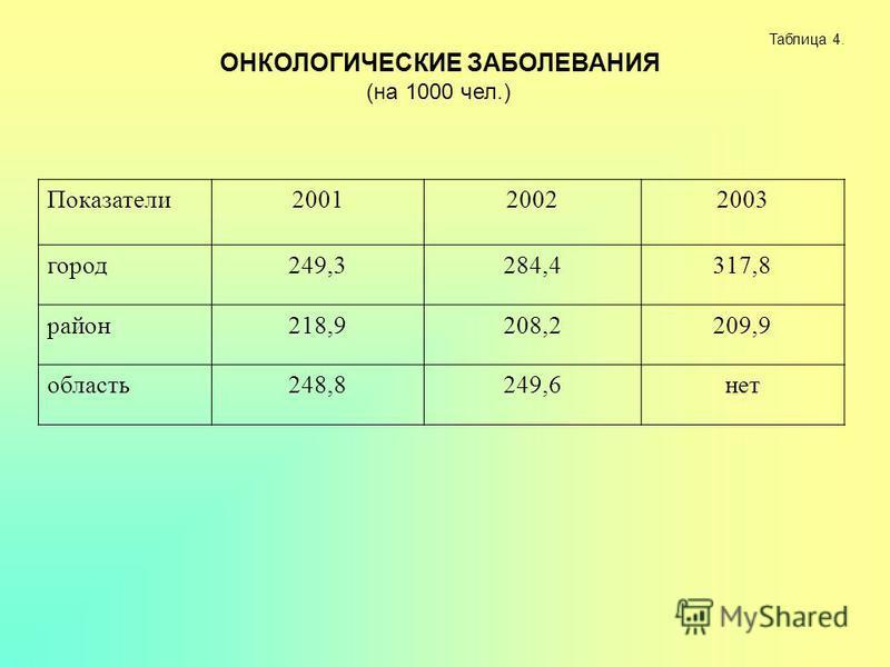 Таблица 4. ОНКОЛОГИЧЕСКИЕ ЗАБОЛЕВАНИЯ (на 1000 чел.) Показатели 200120022003 город 249,3284,4317,8 район 218,9208,2209,9 область 248,8249,6 нет