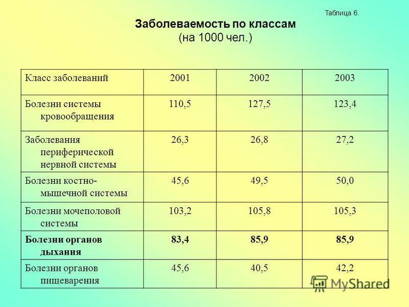 Таблица 6. Заболеваемость по классам (на 1000 чел.) Класс заболеваний 200120022003 Болезни системы кровообращения 110,5127,5123,4 Заболевания периферической нервной системы 26,326,827,2 Болезни костно- мышечной системы 45,649,550,0 Болезни мочеполово